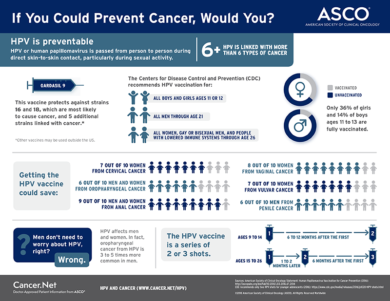 High risk hpv leads to cancer - topvacanta.ro