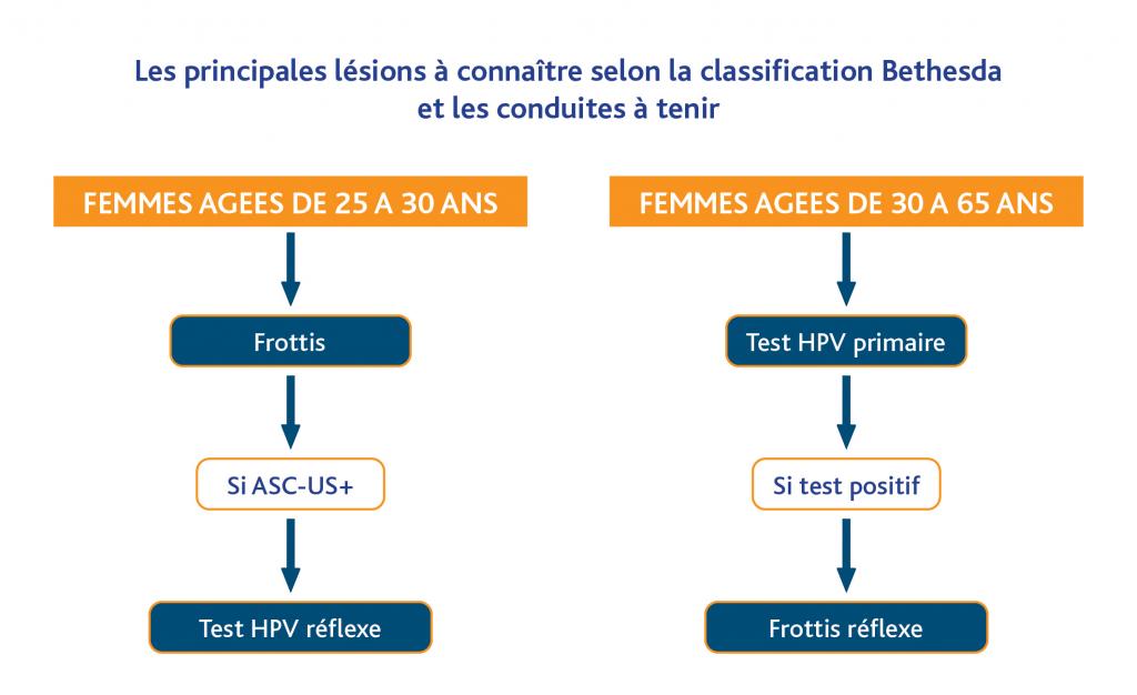 frottis papillomavirus traitement pastilele de vierme nu ajută
