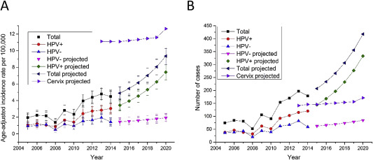 hpv oropharyngeal cancer epidemiology