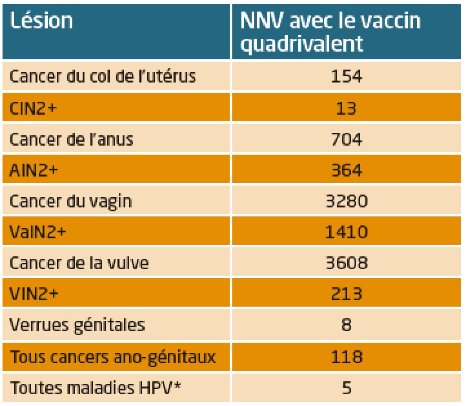 Sinonasal papilloma exophytic type, Vaccin papillomavirus prix remboursement