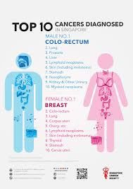 Predispozitia genetica in cancerul de san si cancerul ovarian | topvacanta.ro