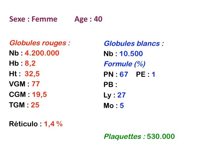 Types des anemies