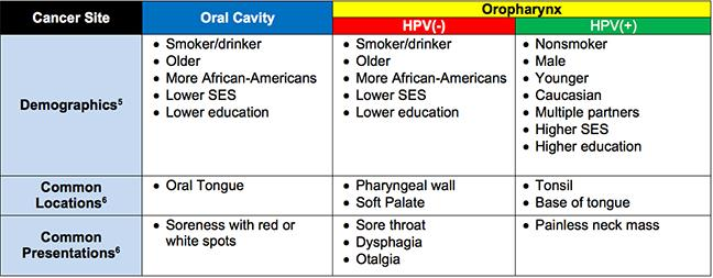Incidence of hpv throat cancer. Can hpv virus cause throat cancer, Cura pt detoxifiere limfatica