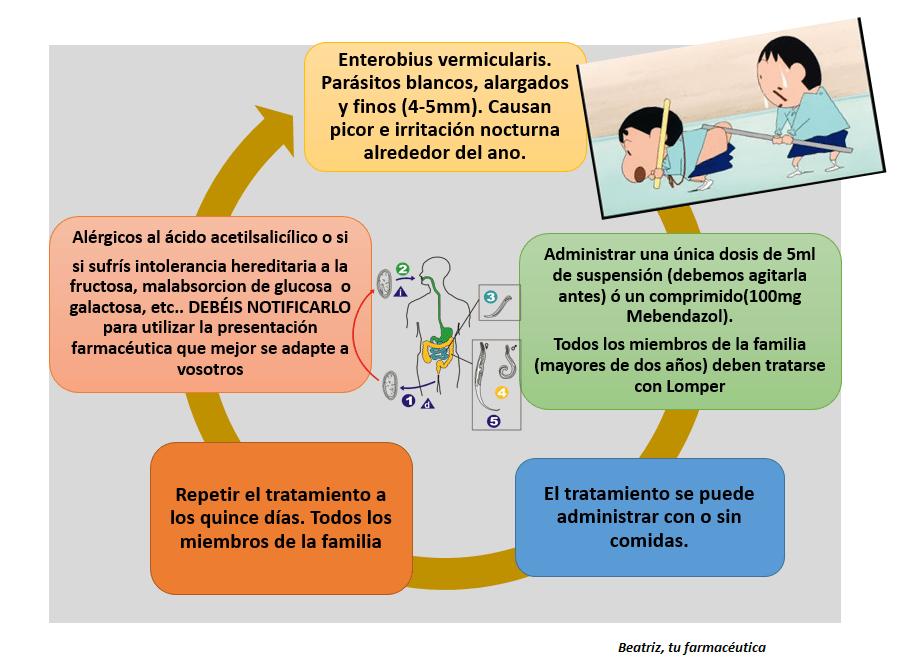 oxiuros lomper terapia papilloma virus nell uomo