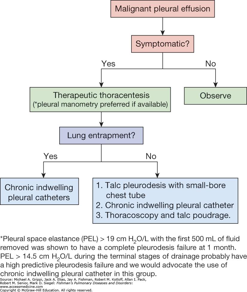 Peritoneal cancer pleural effusion. Pleurezie bilaterală nespecificată