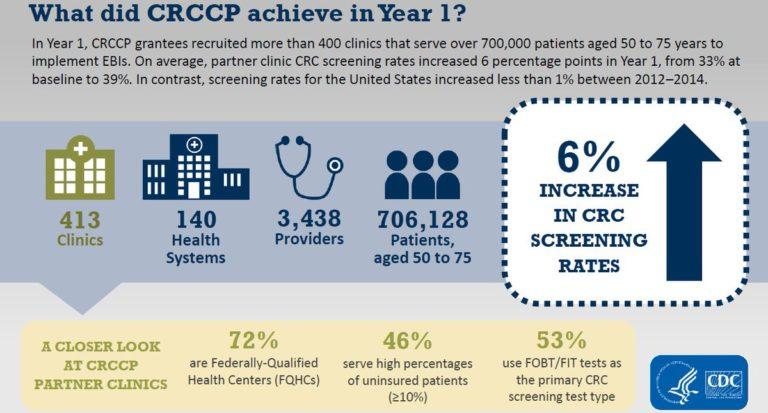 colorectal cancer control program
