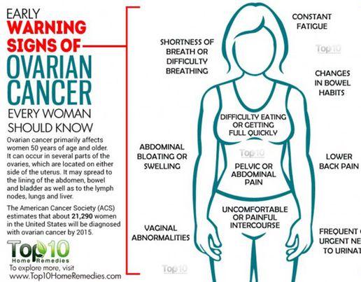 abdominal distension cancer
