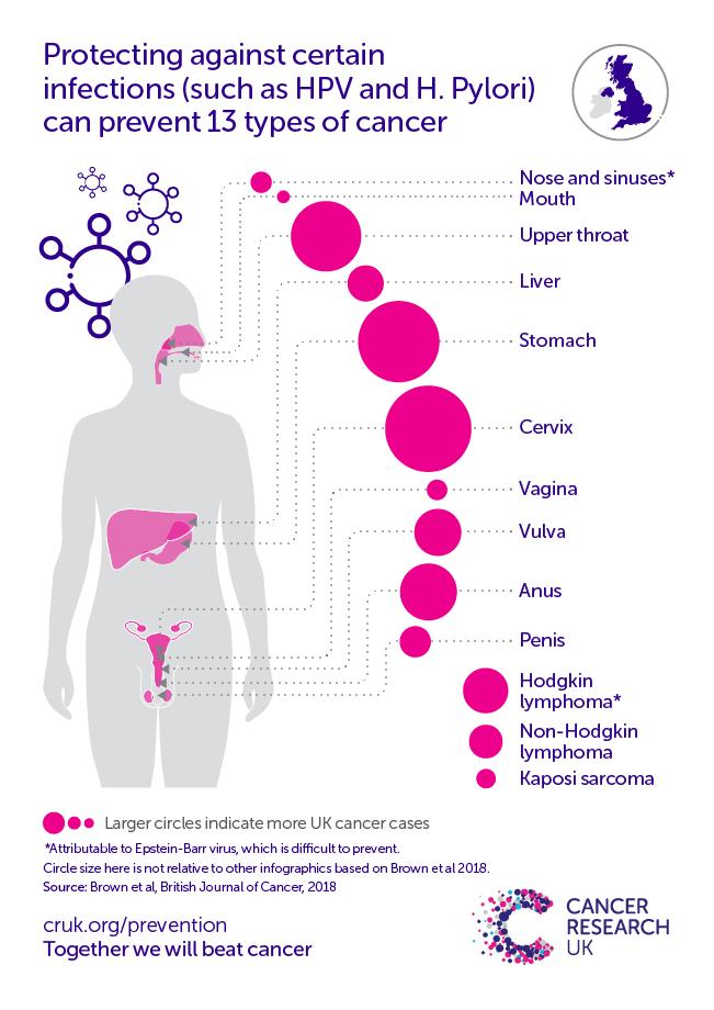 hiv and penile cancer toate detoxifierea naturală a colonului