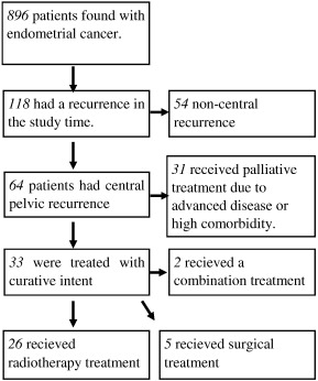 cancer endometrial prognosis