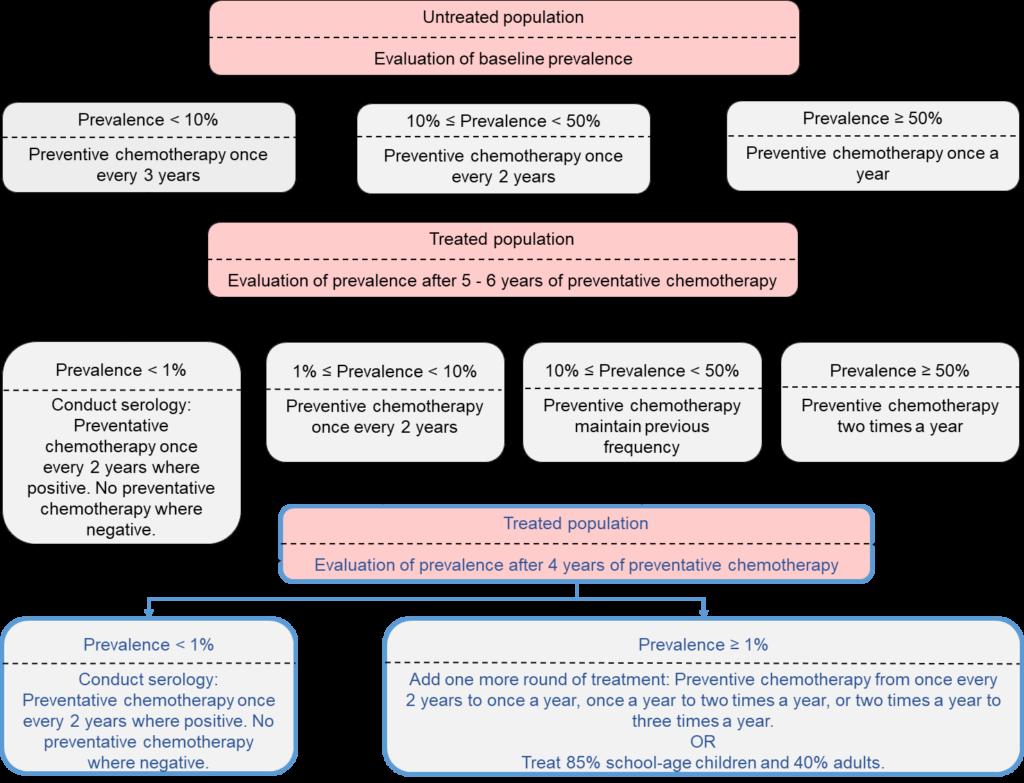 Schistosomiasis treatment guidelines