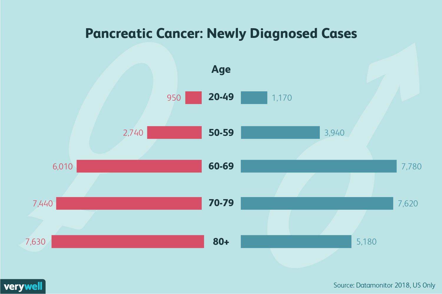 pancreatic cancer young age