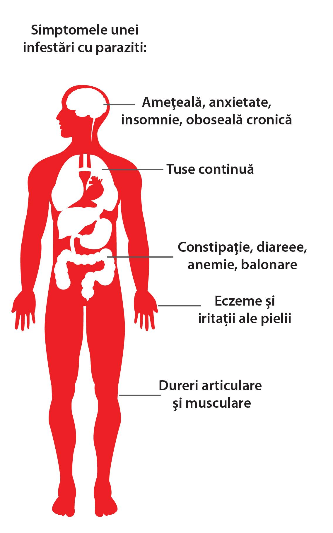 simptome helmintice la adulți