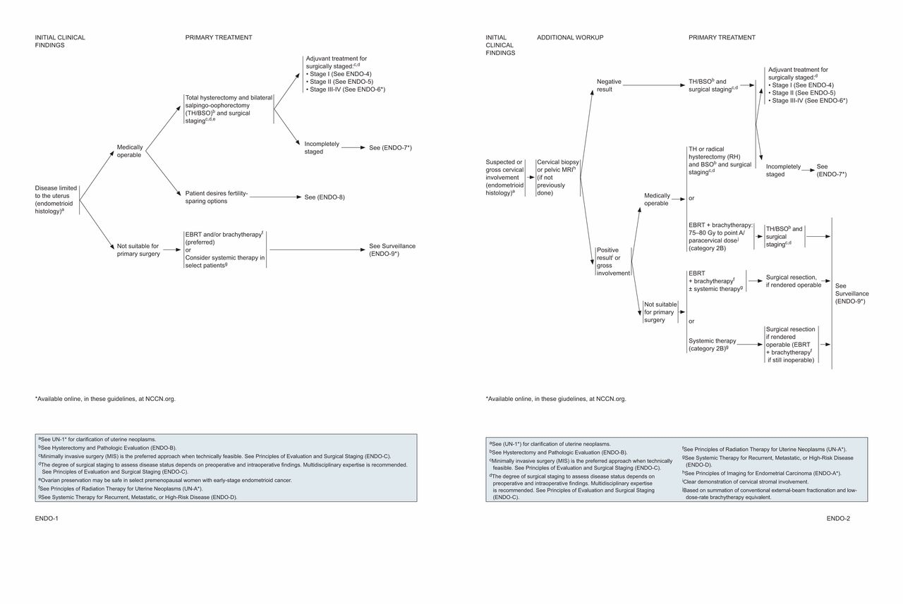 endometrial cancer brachytherapy guidelines giardia duodenalis ciclo biologico