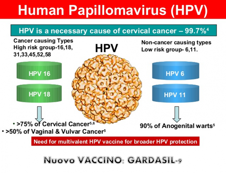 vaccino hpv nonavalente prezzo