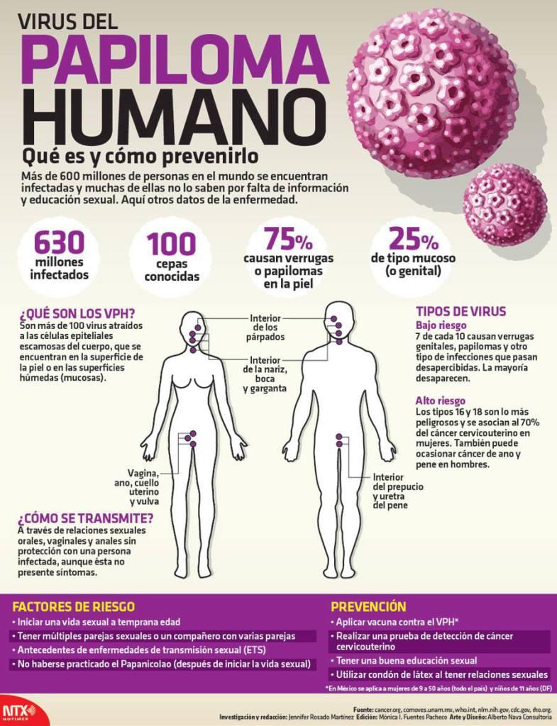 Papiloma verrugas cancer. Cancer papiloma humano