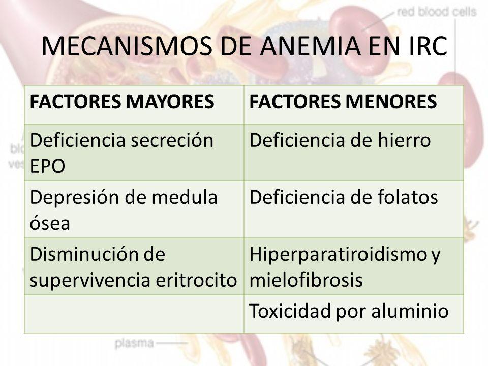 anemia y depresion