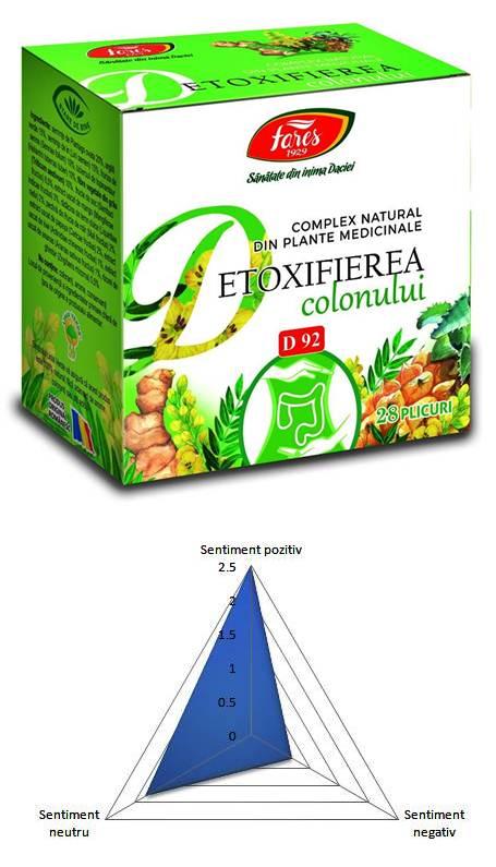 Fares - Curatarea colonului | Fares - Detoxifiere