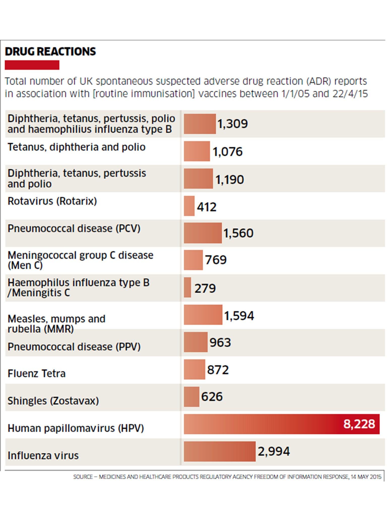 Human papillomavirus vaccine fertility, Does the human papillomavirus vaccine hurt