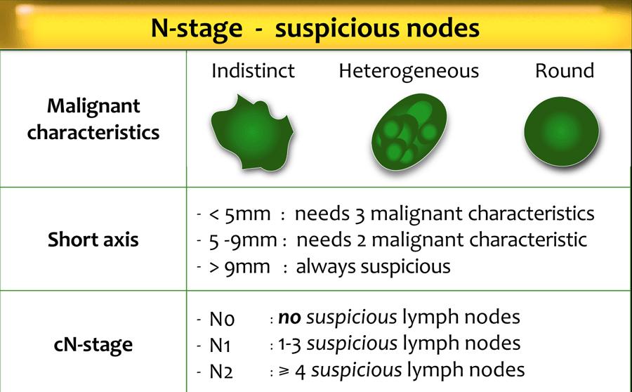 Metastatic cancer lymph nodes, Rectal cancer lymph node metastasis Metastasis of Colorectal Cancer
