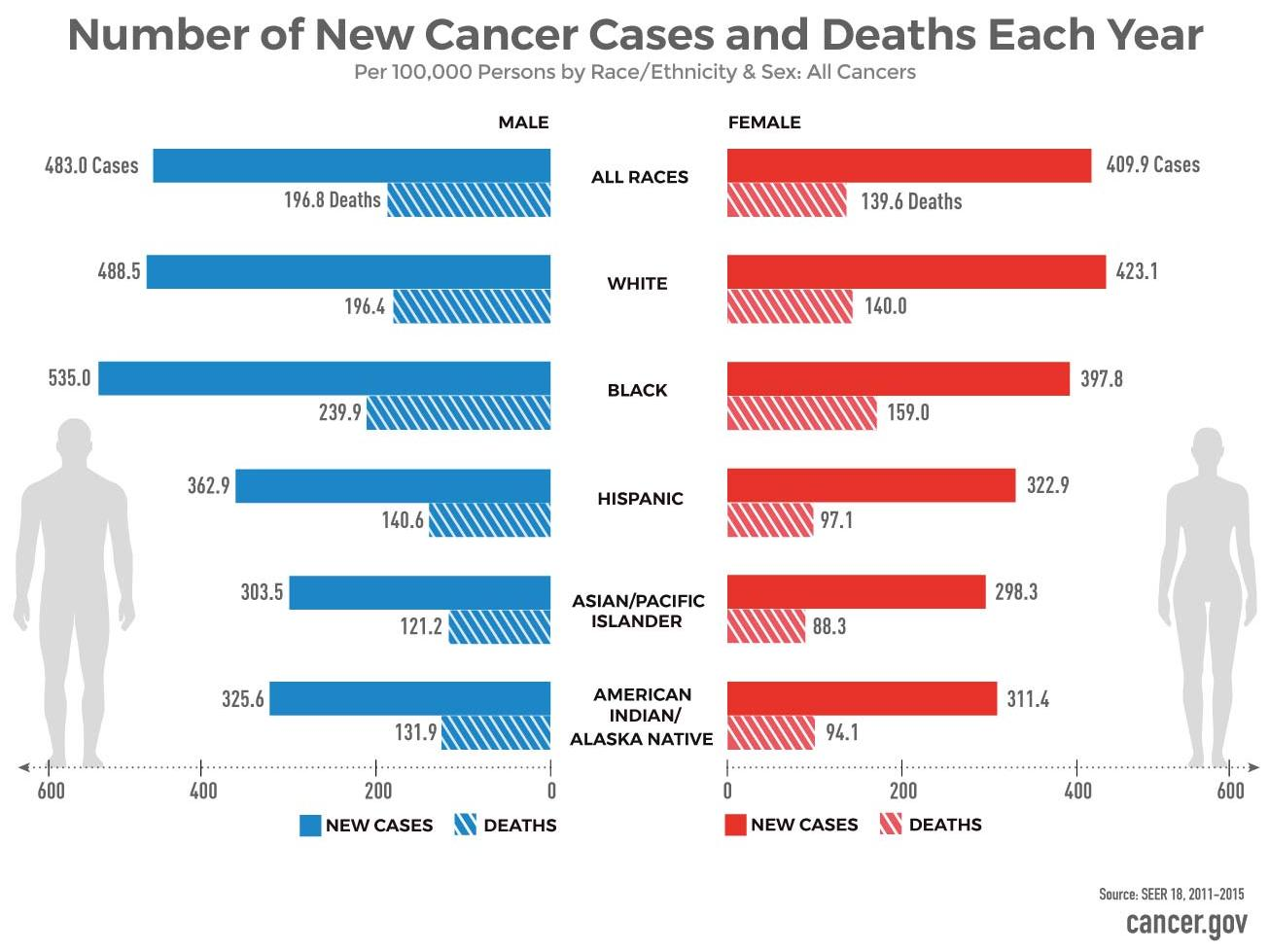 genetic cancer death