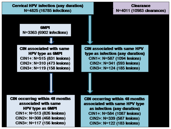 lesions associated with hpv