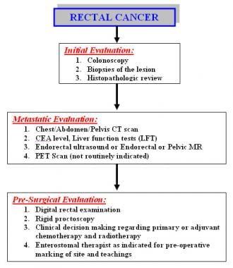 colorectal cancer diagnosis