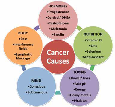 hormonal cancer what is