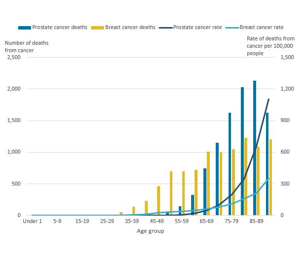 Cervical cancer uk statistics