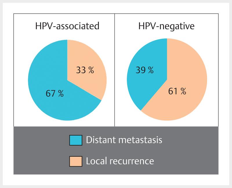 hpv manner diagnostik