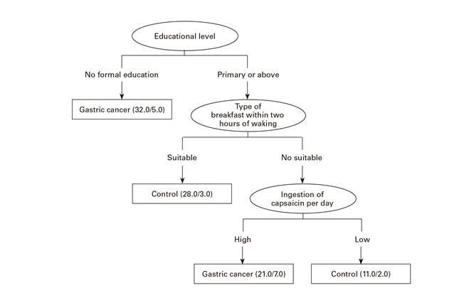 gastric cancer of diagnosis viermi la copii cu mâncărime
