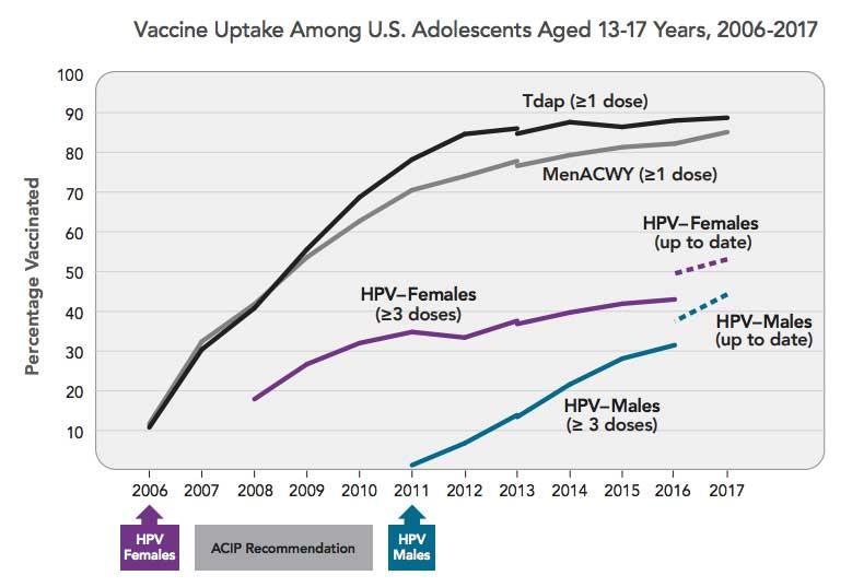 Hpv vaccine cancer rates. Dramatic Growth In Cancer Rates Among US Elderly, Minorities Predicted