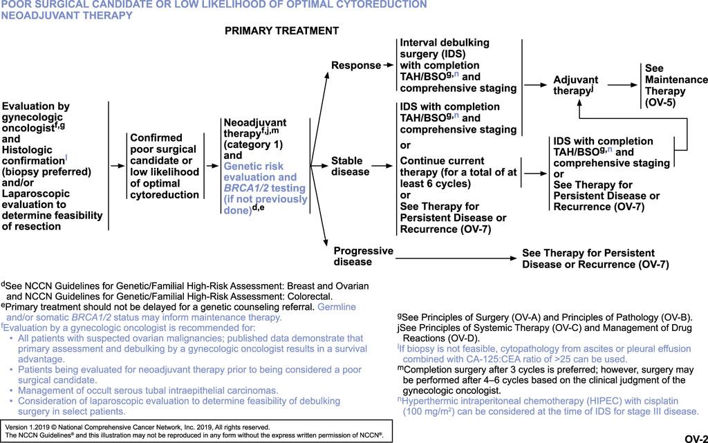 Ovarian cancer guidelines, Ovarian cancer guidelines - Cancerul ovarian si mutatiile BRCA