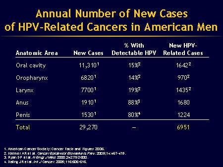 Hpv and penile cancer