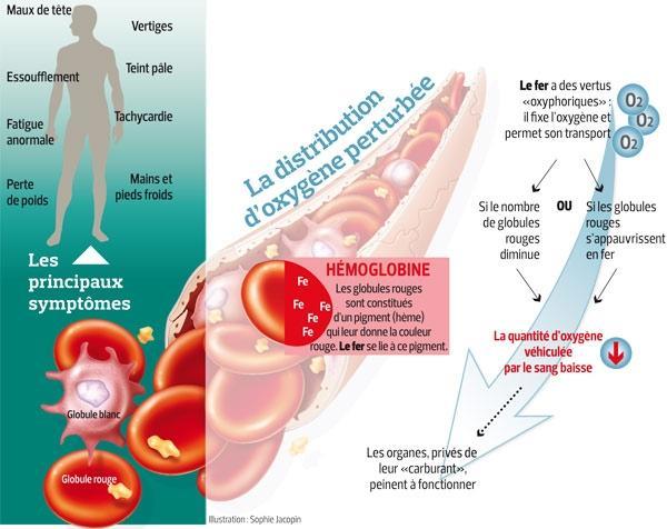 Anemia în tratamentul cancerului