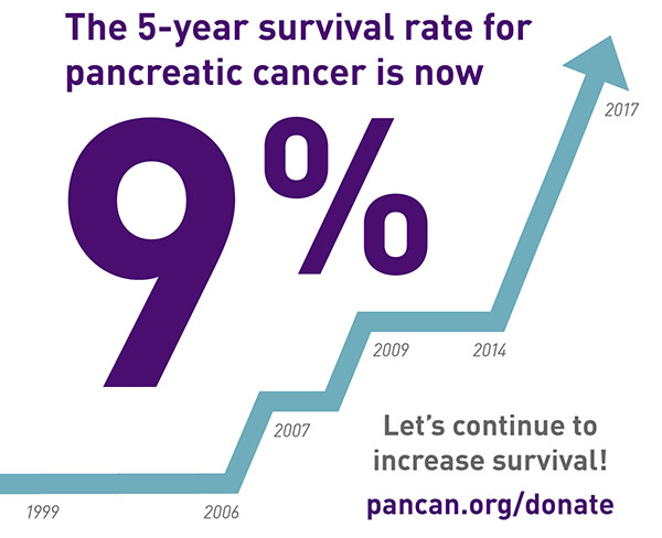 Pancreatic cancer cure rate. Traducere