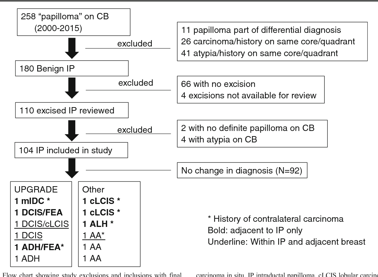 intraductal papillomatosis icd 10