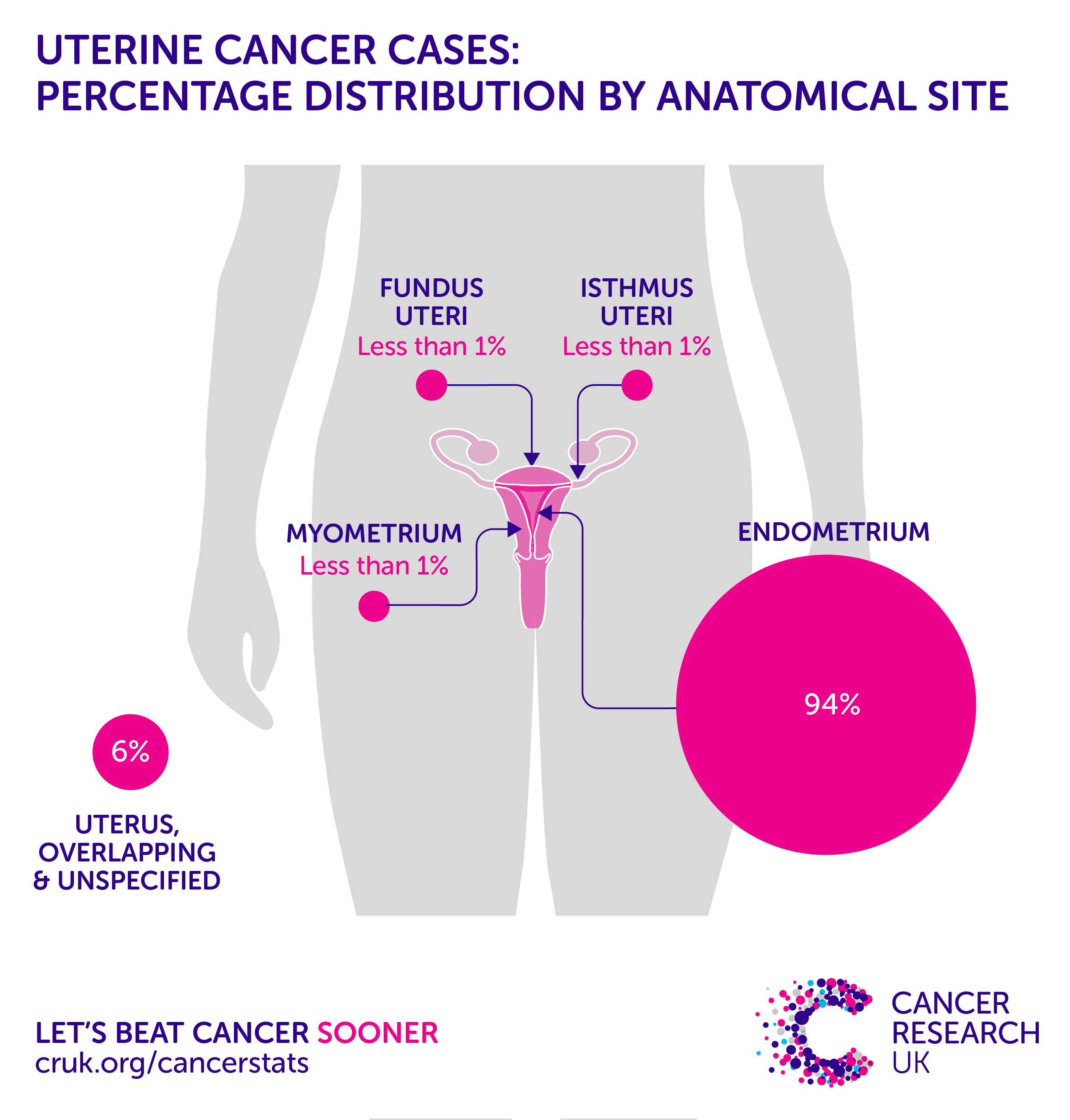 endometrial cancer age 30