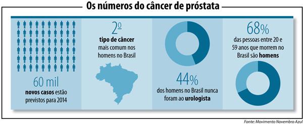 Cancer de prostata aos 20 anos. Care sunt indicatiile câinelui sa faca o biopsie de prostata