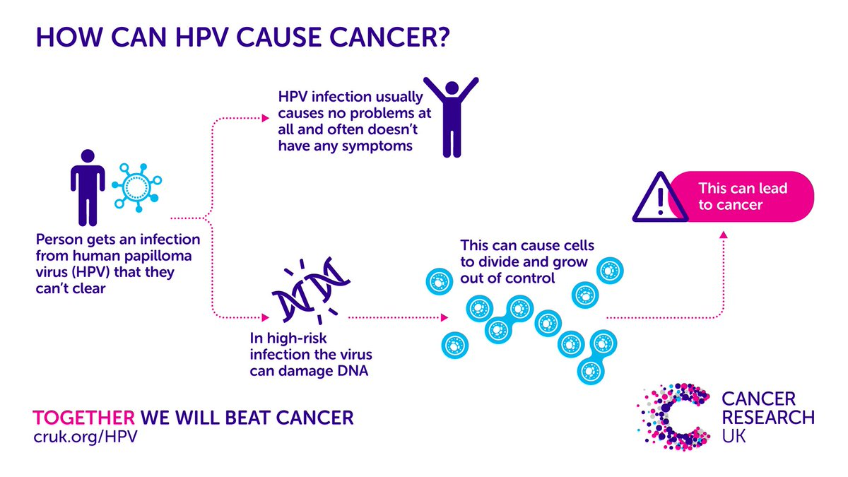 Hpv virus that cause cancer, Hpv virus can cause cancer,