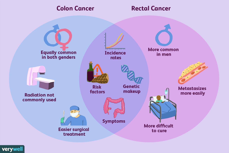 cancer colon cause medicament pentru fasciolii