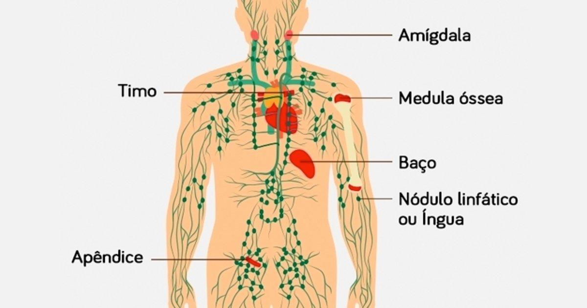 cauze cancer ganglionar negi genitale la bărbați consecințe