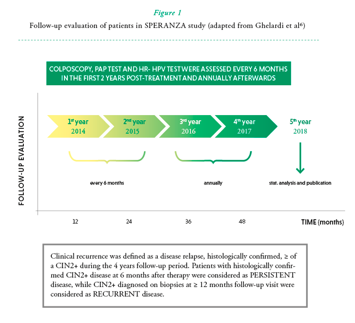 Recidive papillomavirus apres conisation - Încărcat de, Papillomavirus+ conisation+ recidive