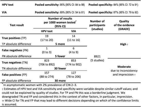 Cervical neoplasia in systemic lupus erythematosus: a nationwide study