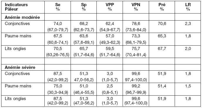 simptome ale verucilor genitale la nivelul intestinelor papiloma sintomi