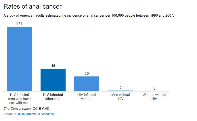Hpv penile cancer symptoms, Tot ce trebuie sa stii despre HPV: Simptome & Tratament