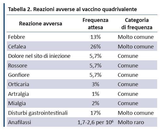 Hpv virus vaccino, Traducere
