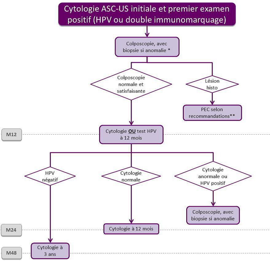 Operation papillomavirus enceinte - topvacanta.ro, Hpv et enceinte