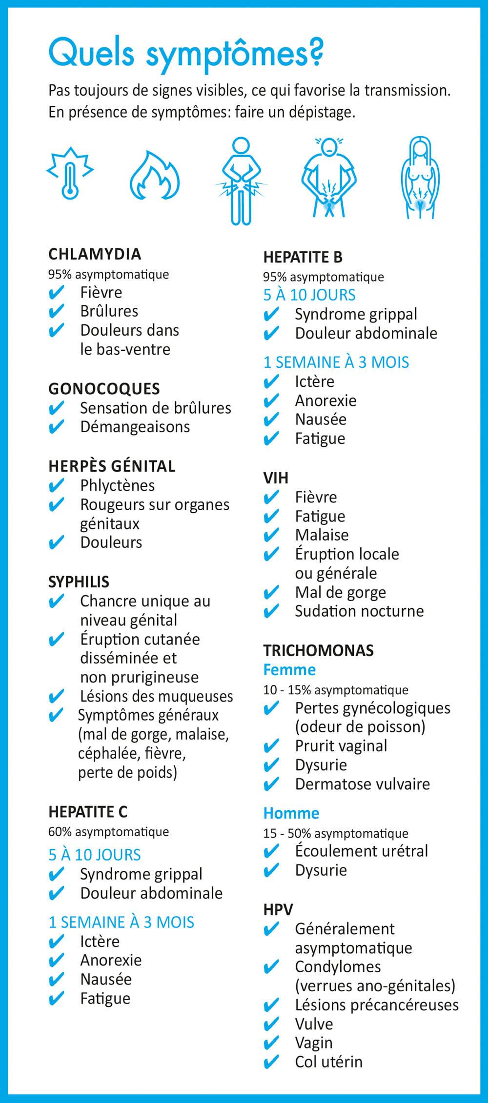 hpv genital traitement ausie deparazitare