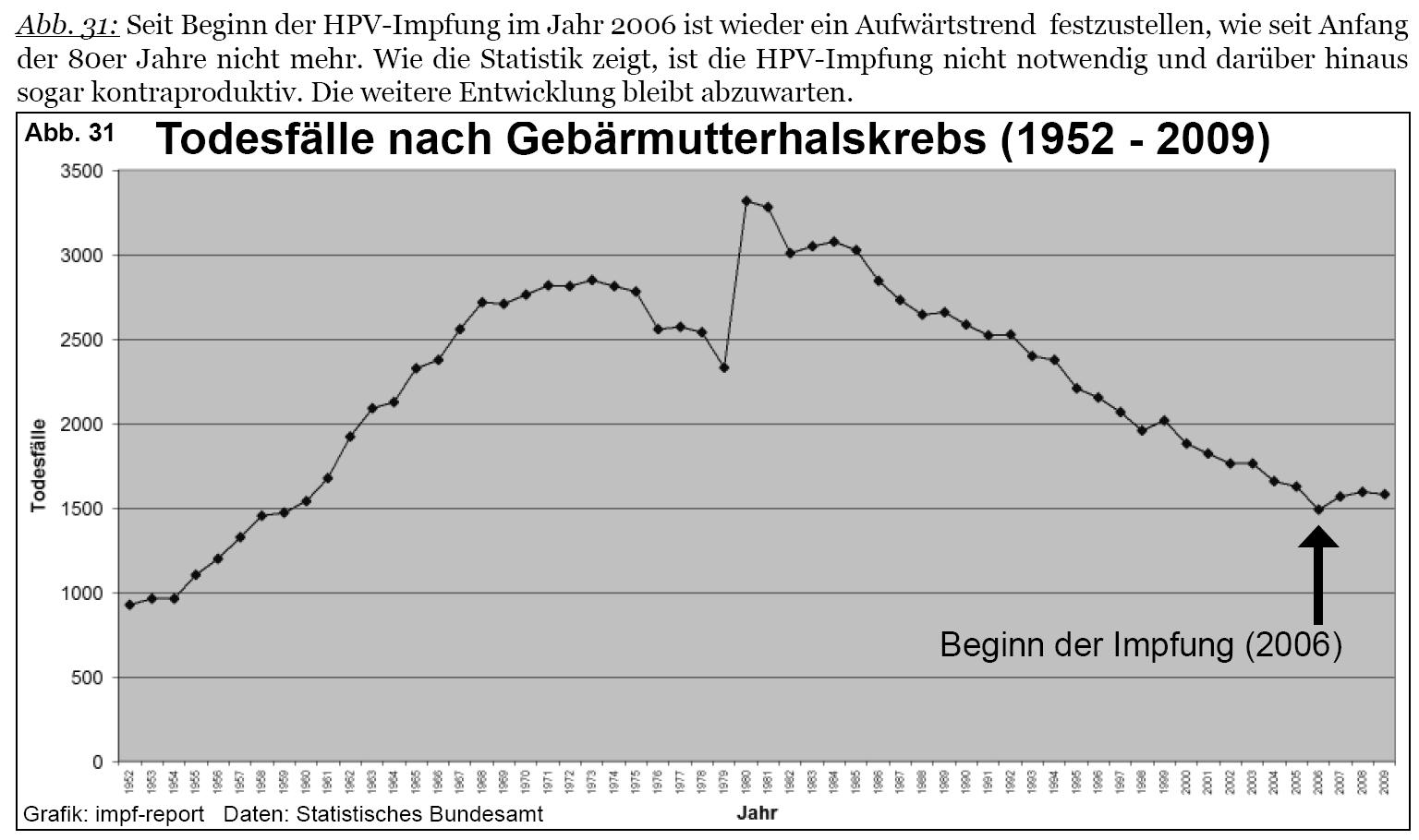 Papillomavirus lesion icd 10 - Hpv impfung kosten