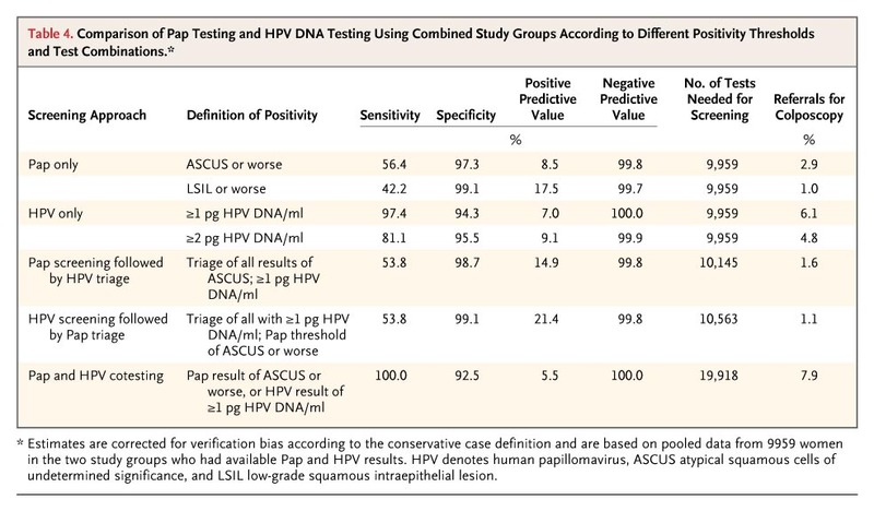 Hpv results meaning - topvacanta.ro